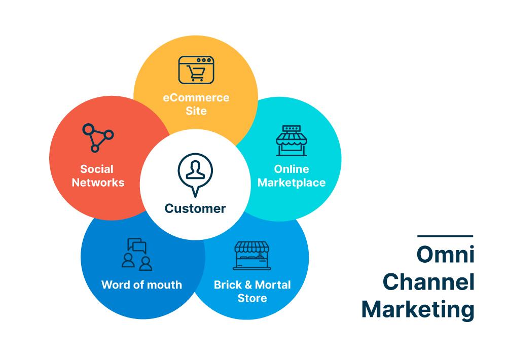 khách hàng tiếp xúc qua đa kênh