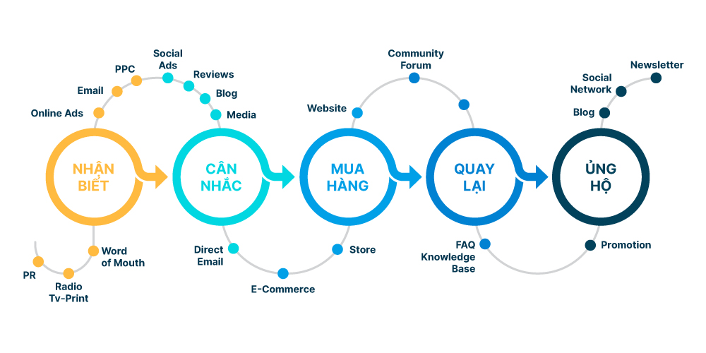 hành trình trải nghiệm khách hàng qua đa kênh