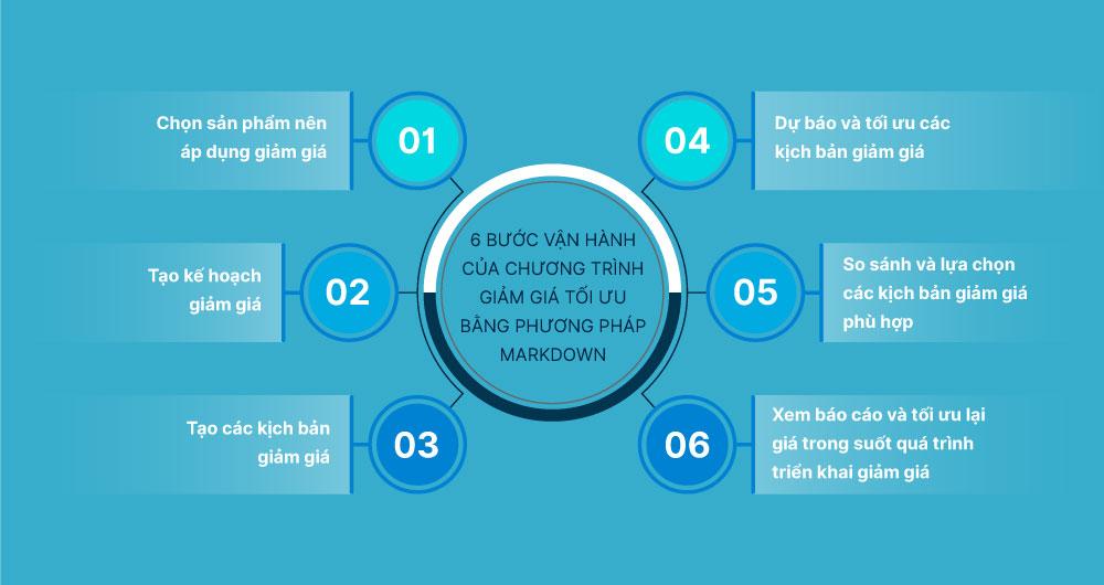 6 bước tối ưu giá sản phẩm