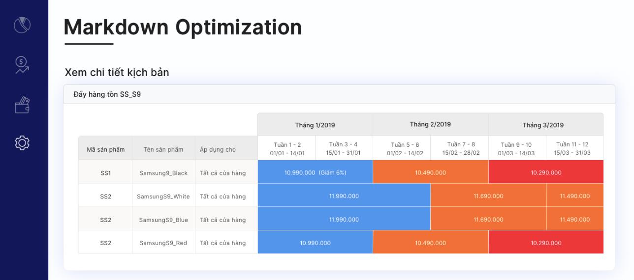 bảng thể hiện kết quả tối ưu giá sản phẩm bằng Markdown