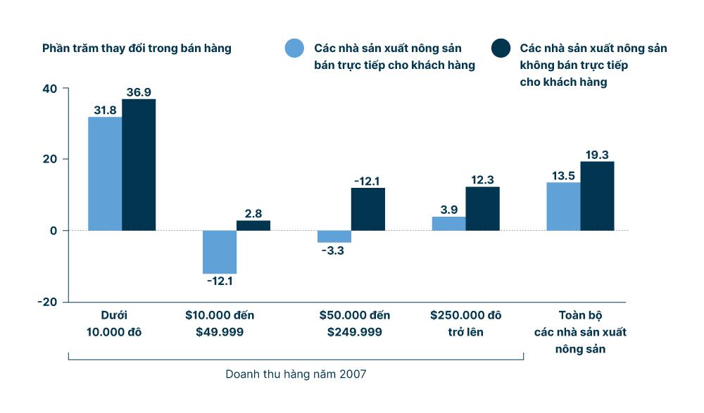 dữ liệu về hình thức bán hàng của nhà sản xuất nông sản
