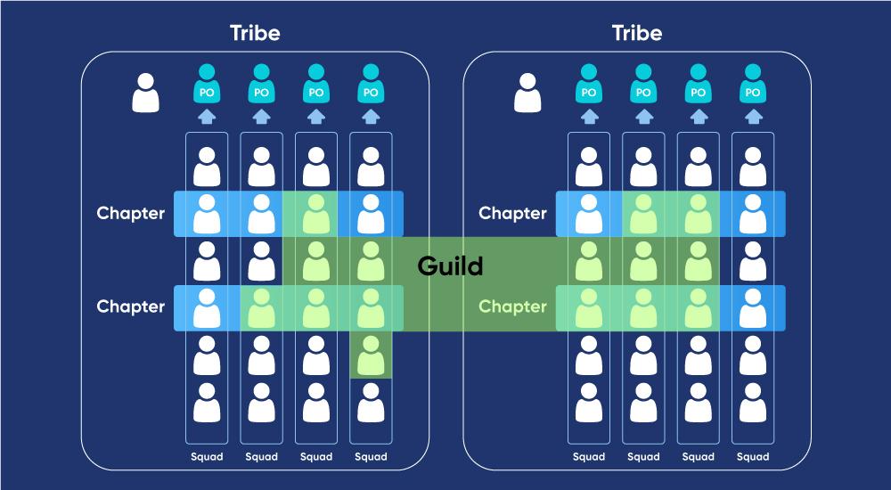 sử dụng chuyển đổi Agile cho văn hóa Spotify