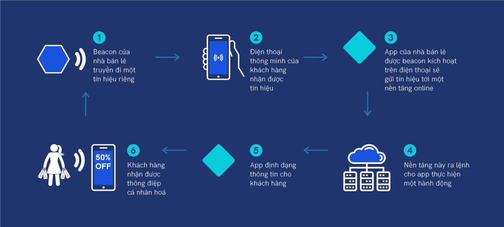 6 bước trong hành trình hoạt động của thiết Beacon sử dụng Bluetooth