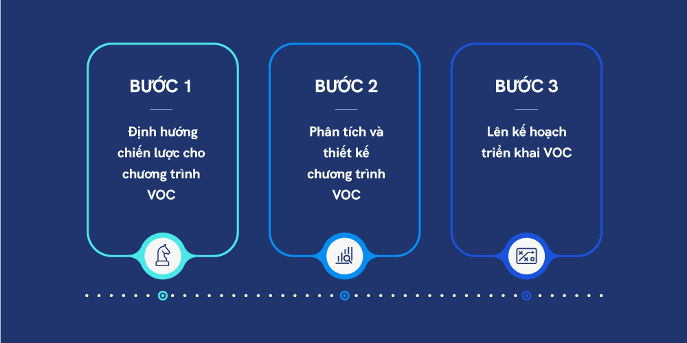 3 bước triển khai Voice of Customer